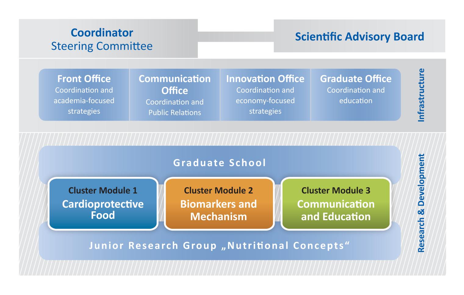 nutriCARD-Struktureinheiten